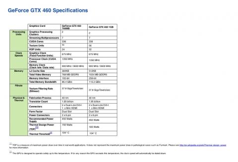 Detaillierte Spezifikationen der GTX 460