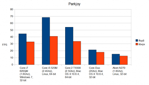 Benchmark: ffvp8 vs. libvpx mit dem Video Parkjoy (Quelle: Jason Garrett-Glaser)
