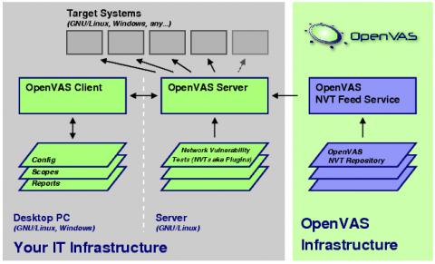 Die Struktur des Netzwerkscanners OpenVAS