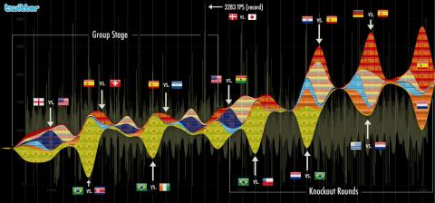 Die Fußballweltmeisterschaft 2010 aus Sicht von Twitter (Bild: Twitter)