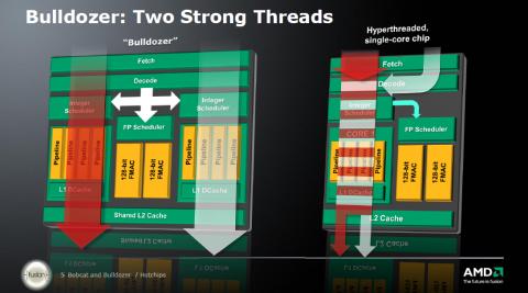 Zwei Threads pro Core