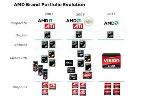 2011 soll Vision viele Marken verdrängen - aber nicht alle.