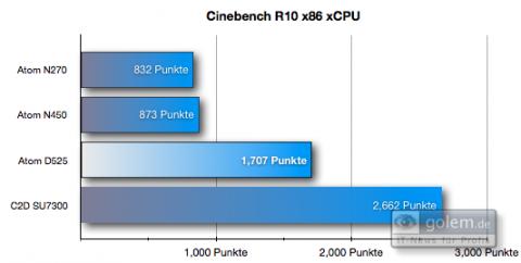 Cinebench R10: Die zwei Kerne des D525 mit 1,8 GHz überholen den N450 (1,66 GHz) deutlich, müssen sich aber einem Core 2 Duo (1,3 GHz, 3 MByte Cache) geschlagen geben.