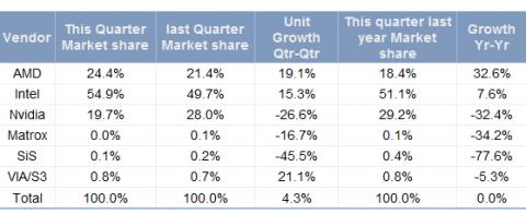 Marktzahlen von JPR zum zweiten Quartal 2010