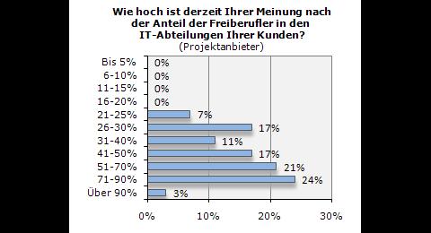 Gulp-Studie: Wie hoch ist der Freiberufler-Anteil in Projektteams?