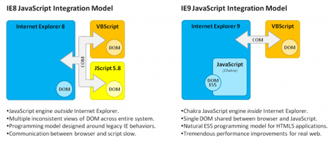 Native Integration der Javascript-Engine Chakra