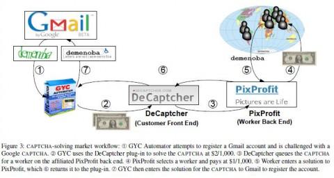 Das Geschäftsmodell des Captcha-Lösens (Grafik: UCSD)