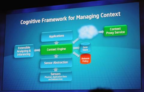 Intels Framework: Der Zugang zur Privatsphäre ist rot.