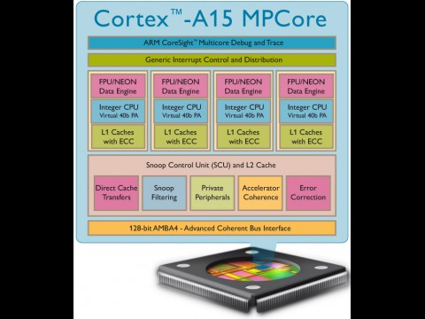Design des ARM Cortex-A15