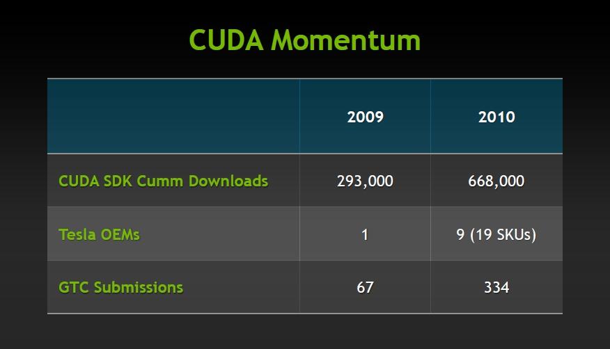 Mehr Arbeit für GPUs: CUDA für Matlab, 3ds Max - und x86-CPUs -