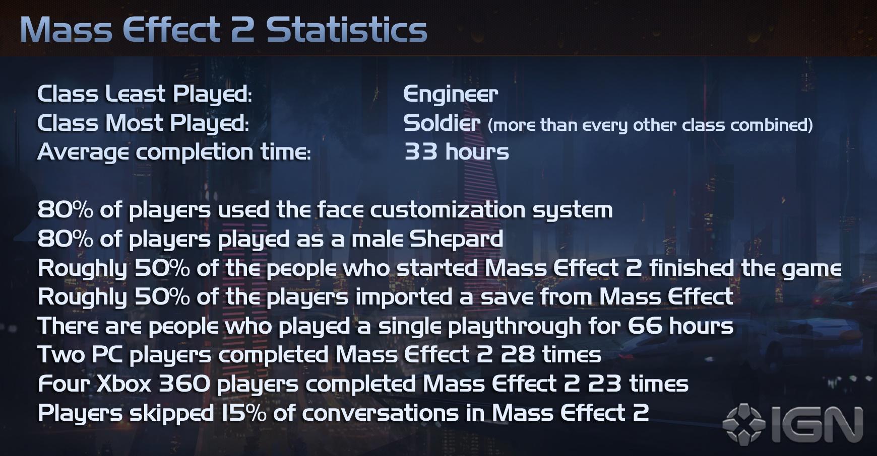 Spielestatistik: Nur die Hälfte hat Mass Effect 2 durchgespielt - Mass Effect 2 - Statistiken von IGN