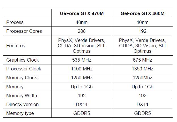 Mobiler Fermi: Sieben GPUs für Notebooks mit DirectX-11 von Nvidia - Spezifikationen der beiden neuen mobilen GTX