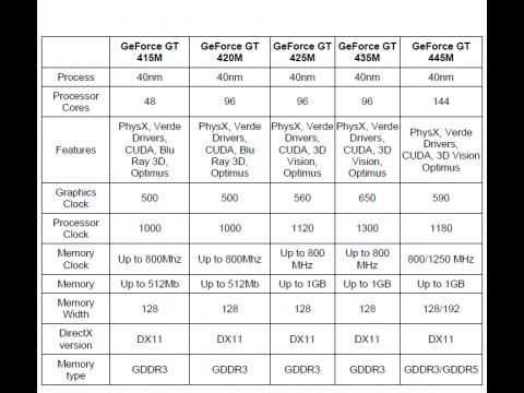 Die Daten der GT-Klasse