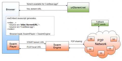 Funktionsschema - Swarmplayer 2.0