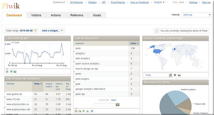 Freie Webanalyse: Piwik 1.0 erschienen - Piwik