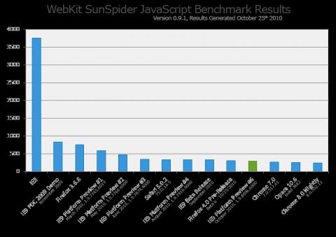 Sunspider 0.9.1 (Quelle: Microsoft)