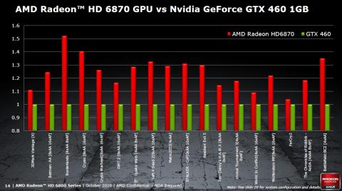 AMDs eigene Benchmarks mit Phenom II X6 1090T