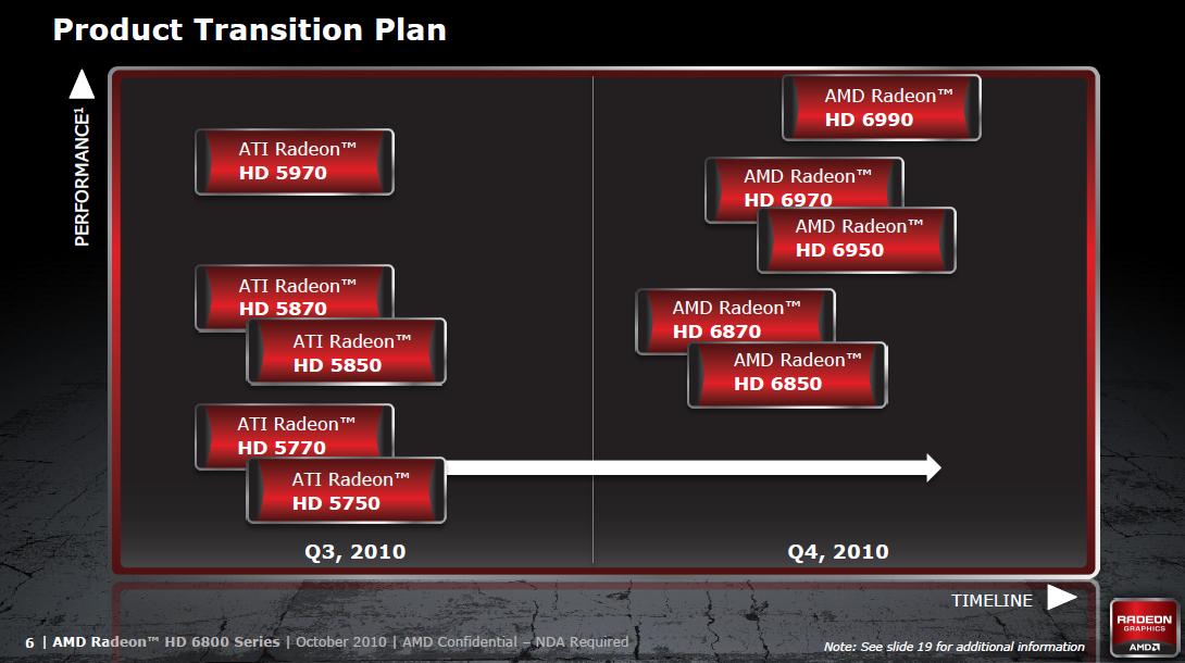 Radeon HD 6850 und 6870 im Test: AMDs neue Grafikkarten - sparsamer und günstiger (Update) - Alte und neue Radeons