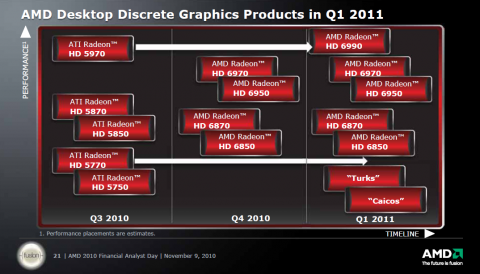 Die neue Roadmap: 6990 erst Anfang 2011, ...