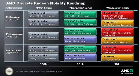 2011 sollen Notebook-GPUs der zweiten DX11-Generation kommen.