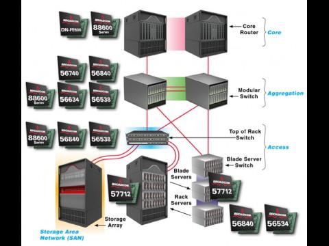Verschiedene Broadcom-Chips bilden ein Fabric