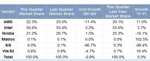 Gesamtmarkt aus integrierten und diskreten GPUs laut JPR im Q3 2010