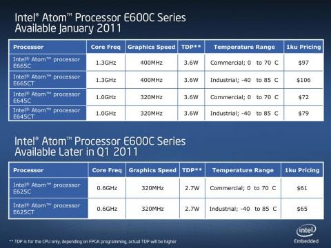 Intels Embedded-Atom-Serie mit FPGAs...