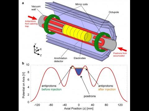 Grafik des Experiments Alpha und des elektrischen Potenzials (Bild: Nature)