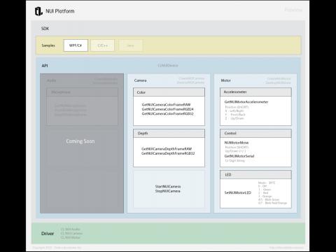 CL NUI Platform - Windows-Treiber und SDK für Kinect