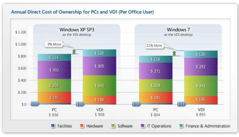 TCO-Vergleich zwischen VDI und herkömmlicher PC-Umgebung<br>Bild:Microsoft