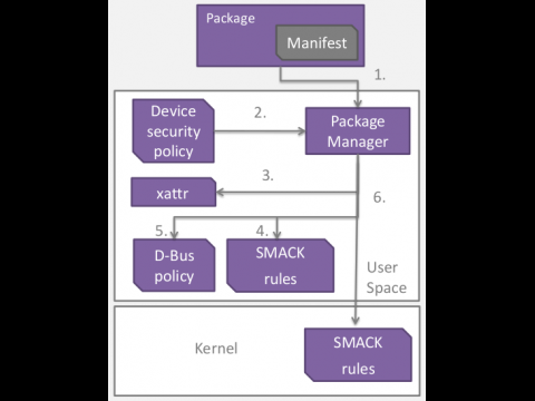 Mobile Simple Security Framework (MSSF)