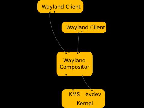 Die Wayland-Infrastruktur