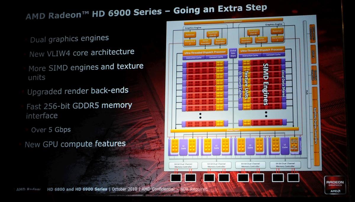 Radeon HD 6950 und 6970 im Test: AMDs schnellste GPU - knapp an der Spitze vorbei - Blockdiagramm, Stand Oktober 2010