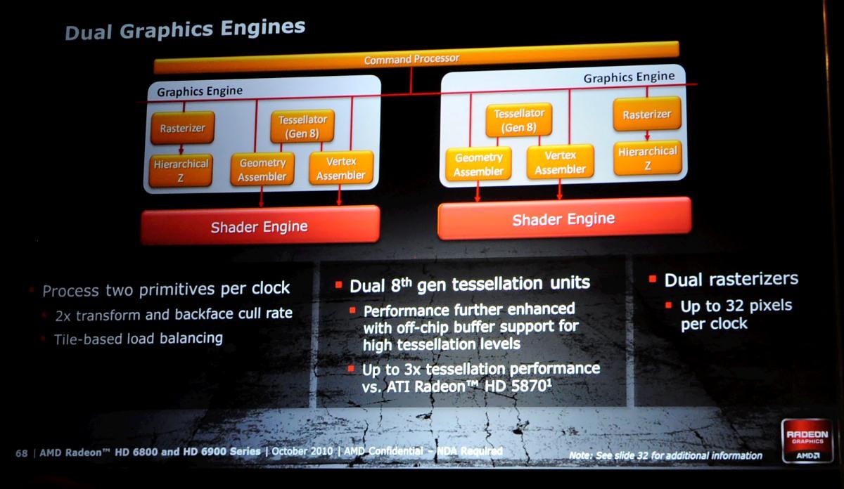 Radeon HD 6950 und 6970 im Test: AMDs schnellste GPU - knapp an der Spitze vorbei - Die Dual-Engines, Stand Oktober 2010
