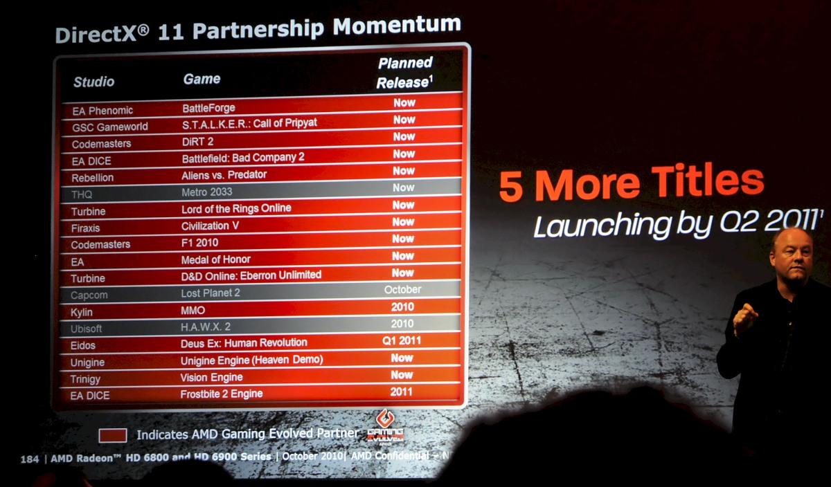 Radeon HD 6950 und 6970 im Test: AMDs schnellste GPU - knapp an der Spitze vorbei - Die Mehrzahl der DirectX-11-Spiele wird mit AMD-Karten entwickelt.