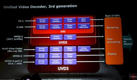 UVD3 decodiert auch Blu-ray 3D.