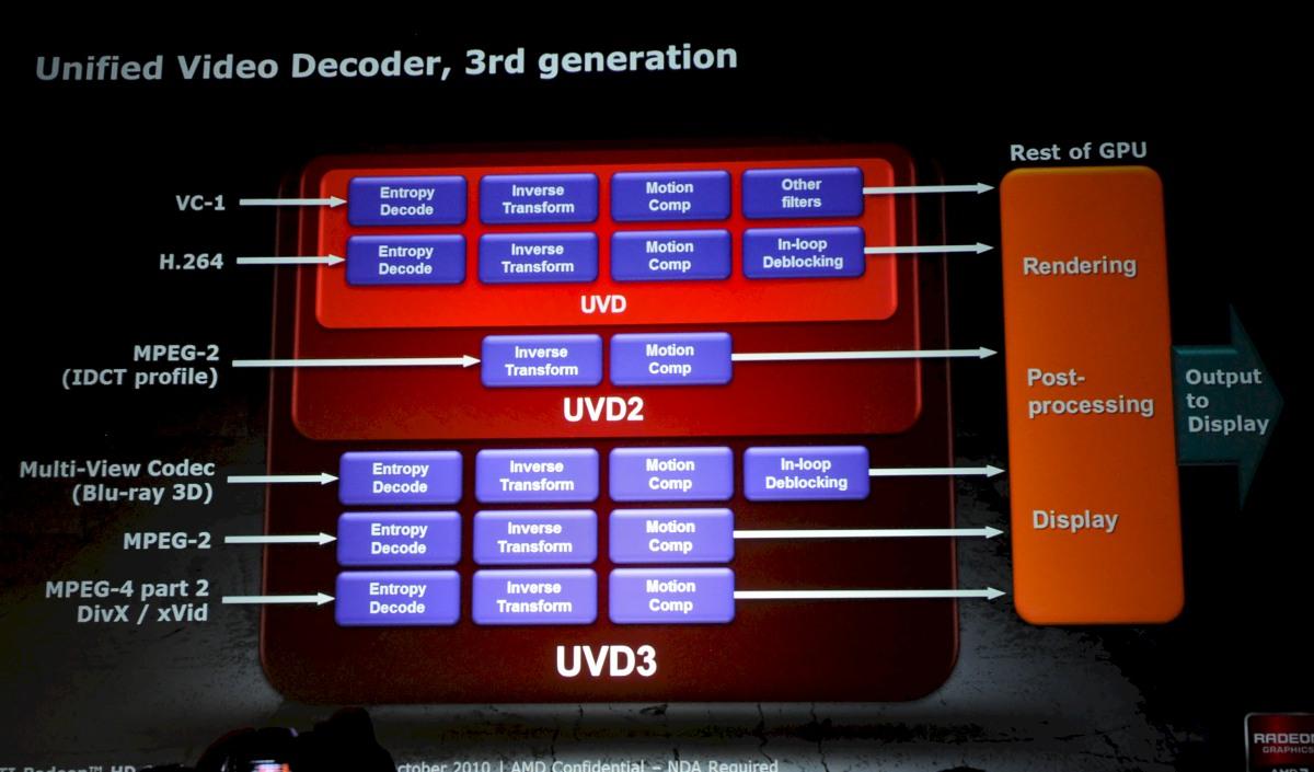Radeon HD 6950 und 6970 im Test: AMDs schnellste GPU - knapp an der Spitze vorbei - UVD3 decodiert auch Blu-ray 3D.