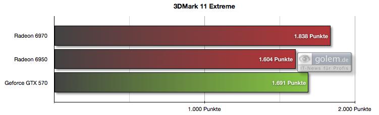 Radeon HD 6950 und 6970 im Test: AMDs schnellste GPU - knapp an der Spitze vorbei - Preset 'Extreme', 1.920 x 1.080 Pixel