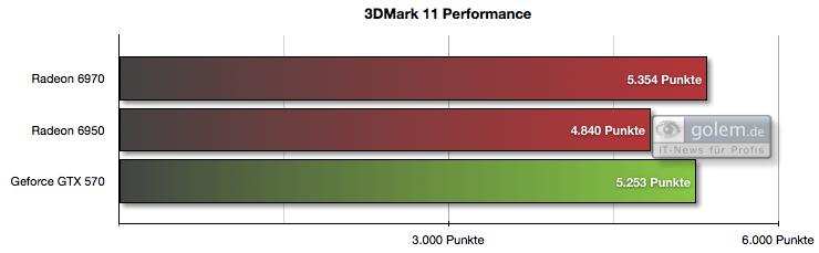 Radeon HD 6950 und 6970 im Test: AMDs schnellste GPU - knapp an der Spitze vorbei - Preset 'Performance', 1.280 x 720 Pixel