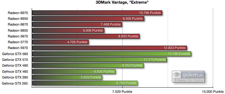 Radeon HD 6950 und 6970 im Test: AMDs schnellste GPU - knapp an der Spitze vorbei - Preset 'Extreme', 1.920 x 1.200 Pixel