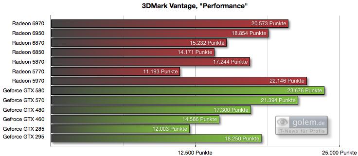Radeon HD 6950 und 6970 im Test: AMDs schnellste GPU - knapp an der Spitze vorbei - Preset 'Performance', 1.280 x 1.024 Pixel