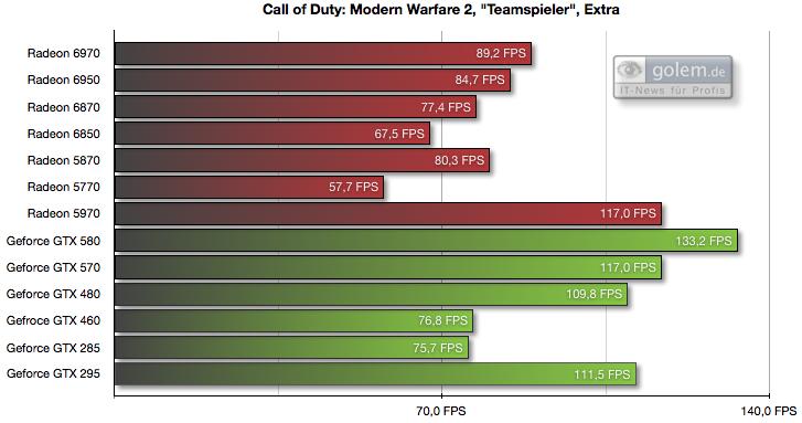 Radeon HD 6950 und 6970 im Test: AMDs schnellste GPU - knapp an der Spitze vorbei - 1.920 x 1.200 Pixel, 4x AA, 8x AF