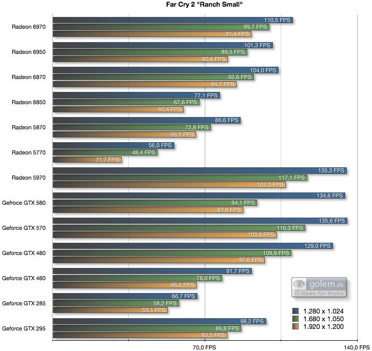 Radeon HD 6950 und 6970 im Test: AMDs schnellste GPU - knapp an der Spitze vorbei -  4x AA, 8x AF