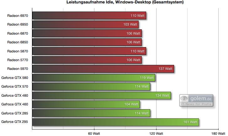 Radeon HD 6950 und 6970 im Test: AMDs schnellste GPU - knapp an der Spitze vorbei - 1.920 x 1.200 Pixel, Gesamtsystem