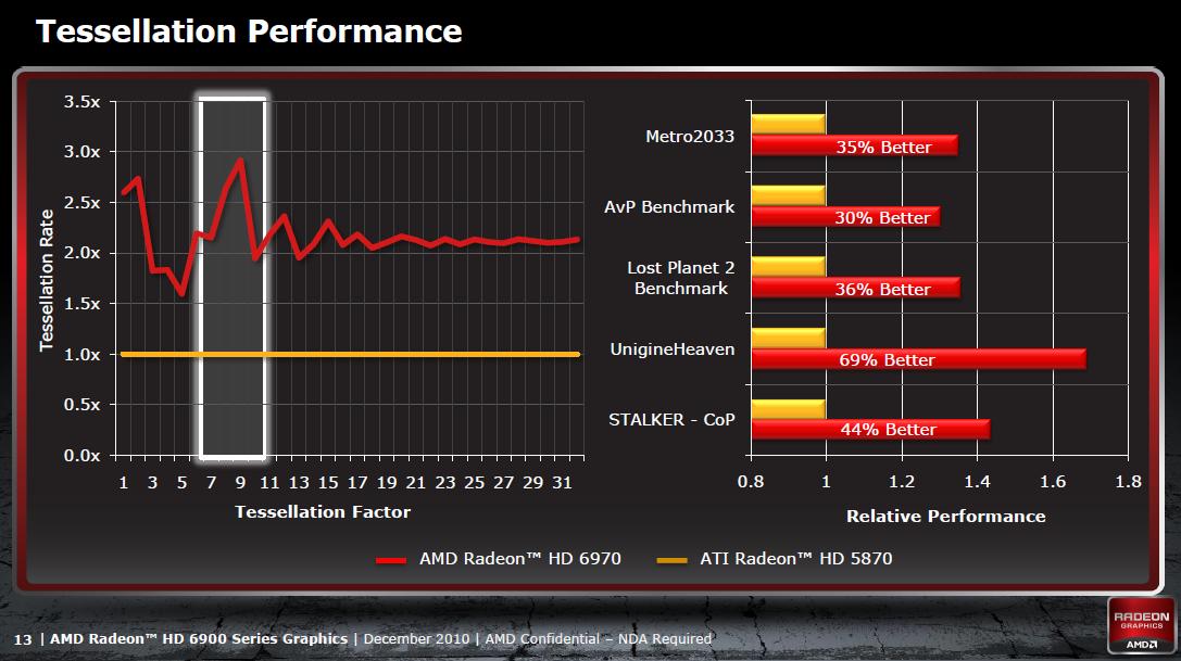 Radeon HD 6950 und 6970 im Test: AMDs schnellste GPU - knapp an der Spitze vorbei - Viel schneller nur bis achtfacher Tessellation
