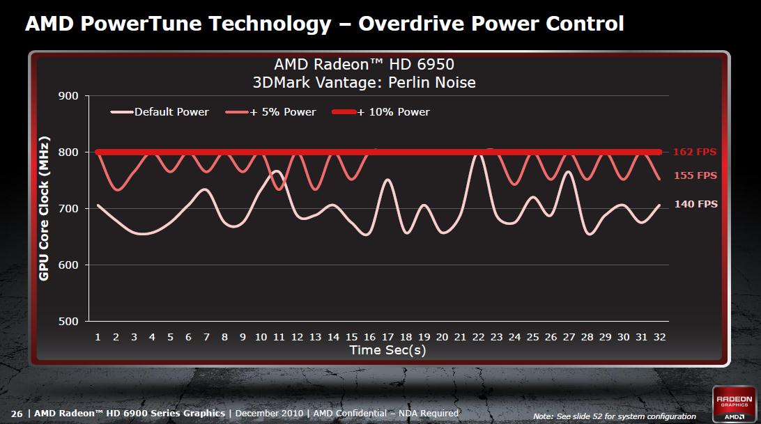 Radeon HD 6950 und 6970 im Test: AMDs schnellste GPU - knapp an der Spitze vorbei - Unterschiedliche Leistungsaufnahme mit Powertune