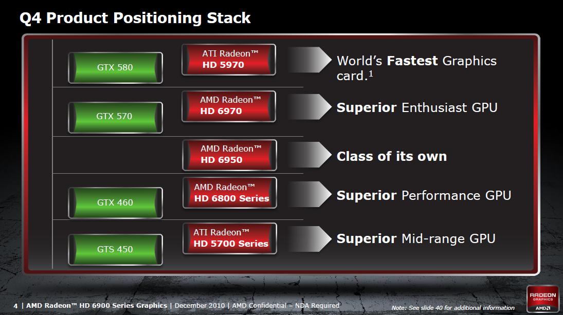 Radeon HD 6950 und 6970 im Test: AMDs schnellste GPU - knapp an der Spitze vorbei