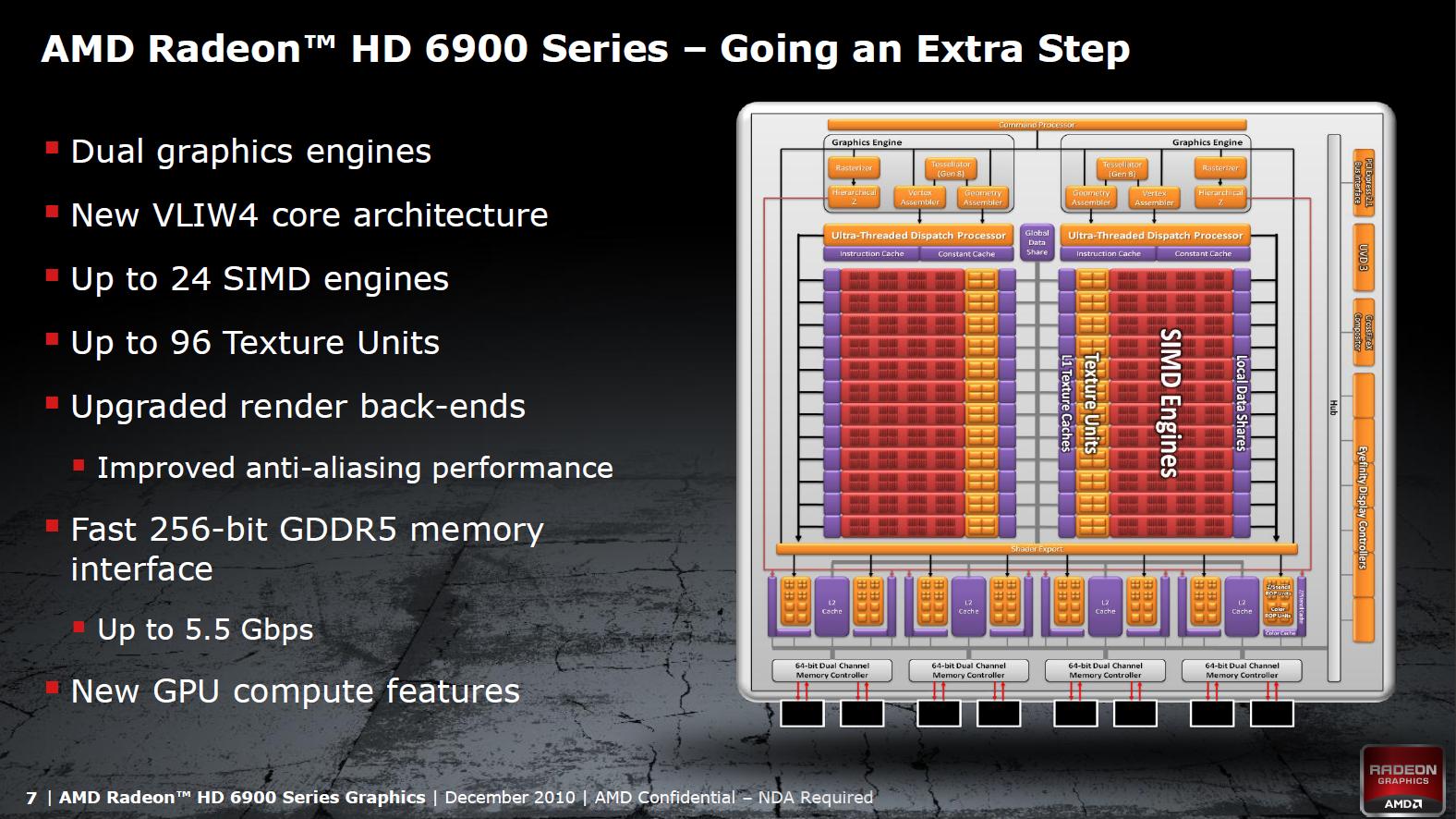 Radeon HD 6950 und 6970 im Test: AMDs schnellste GPU - knapp an der Spitze vorbei - Blockdiagramm des Cayman