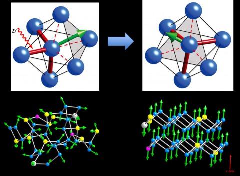 Modell der Kristallisierung der Legierung AIST in einer DVD<br>Oben links: Ein Laserstrahl (Pfeil hv) stößt die Bewegung des zentralen Antimon-Atoms (links) an, das daraufhin seine Bindung zu zwei Nachbarn austauscht. Oben rechts: Die grüne Vektorsumme der drei kurzen roten Bindungen ändert sich. Unten: Eine Reihe solcher Prozesse führt von der amorphen (links) zur kristallinen Form (rechts). [Quelle: Forschungszentrum Jülich]