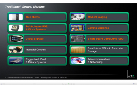 Einsatzbereiche für Embedded-SoCs